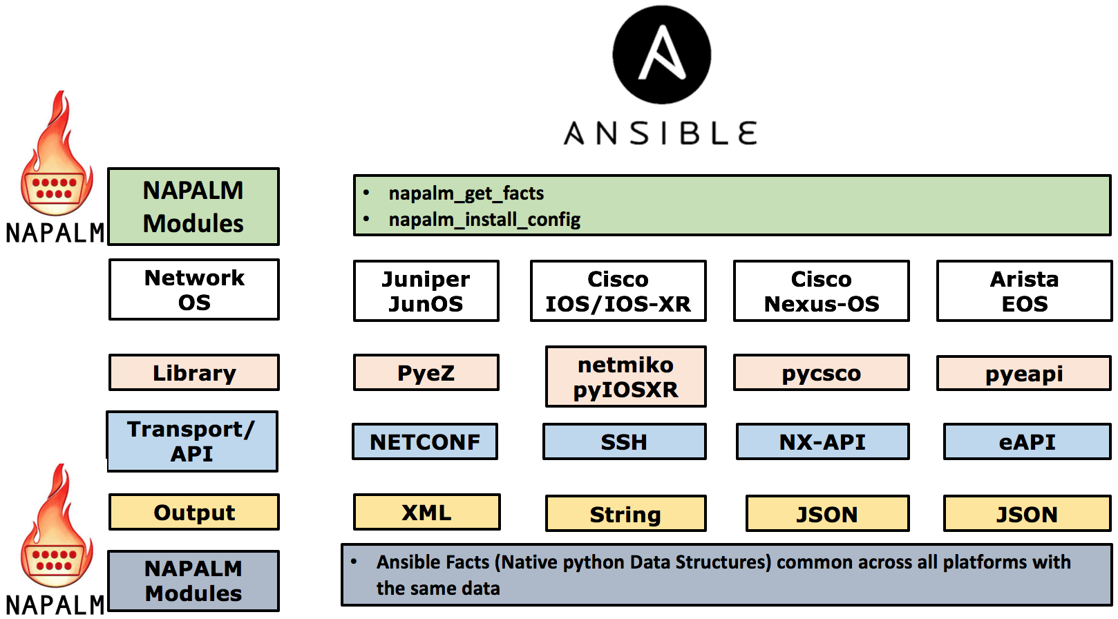 How to automate your network using Ansible and NAPALM – Part